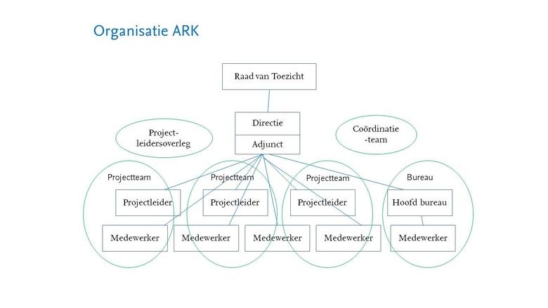 Organogram ARK Natuurontwikkeling